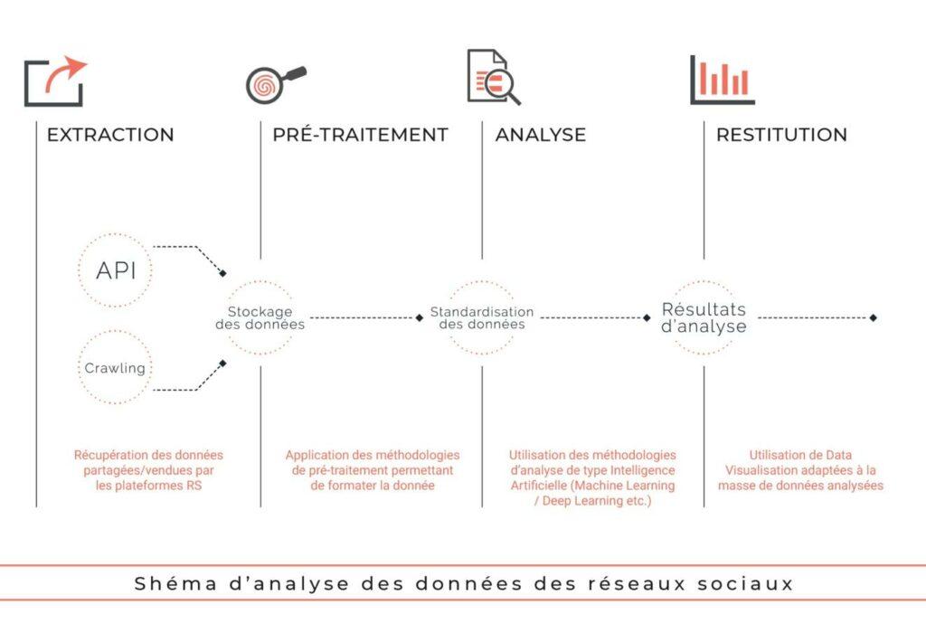 Detec't - Schéma d'analyse des données desdes réseaux sociaux