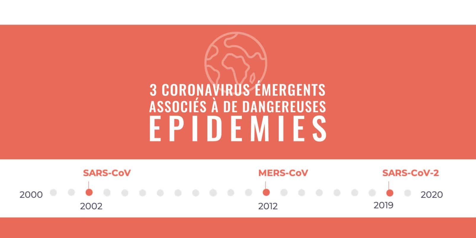 Trois coronavirus émergents associés à de dangereuses épidémies