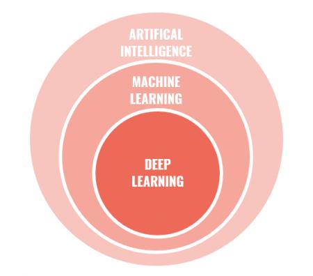 Parmi les nombreuses applications des Big Data, on retrouve l'intelligence artificielle avec notamment le développement du Machine Learning et du Deep Learning.